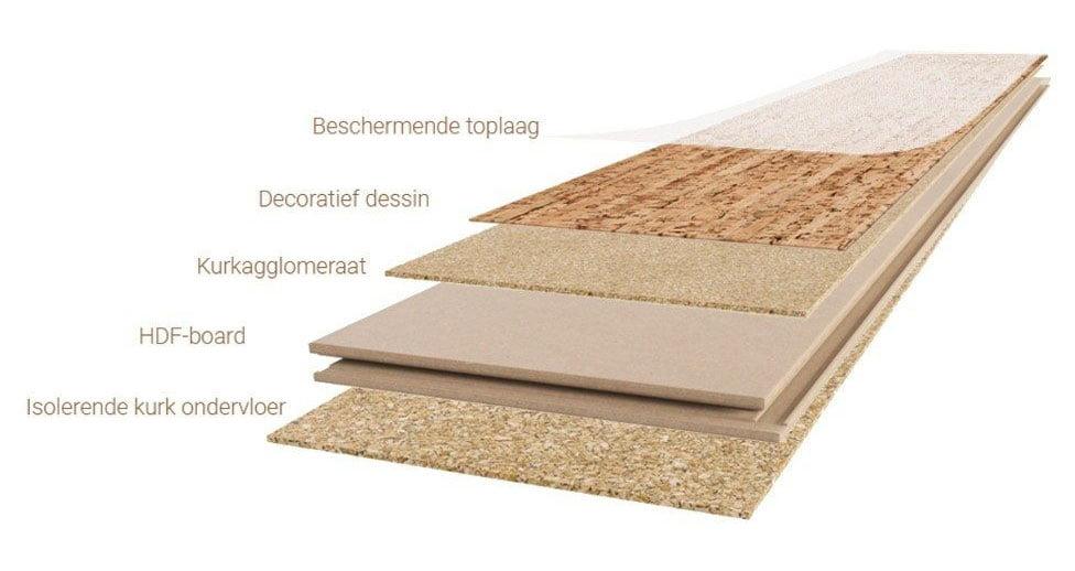 Opbouw vloer Authentica by Wicanders